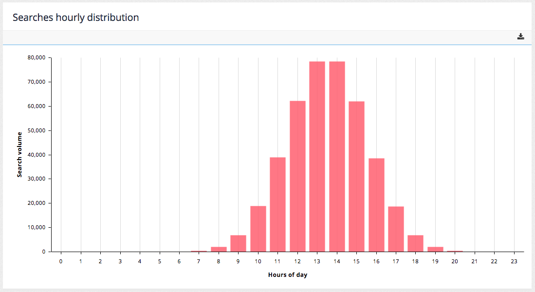 searches-hourly-distribution-01.png